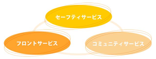 基本サービスのイメージ図